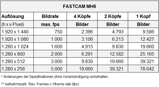 Mediadaten Mediadaten .XLSX 100% 10 pfvmobil 1 von 1 Kontext: B88 Auflösungsliste Photron FASTCAM MH6 Screenreader-Unterstützung aktiviert. Auflösungsliste Photron FASTCAM MH6 Screenreader-Unterstützung aktivieren