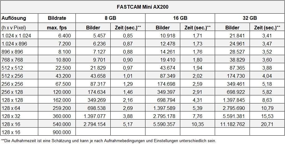 Auflösungsliste FASTCAM Mini AX200