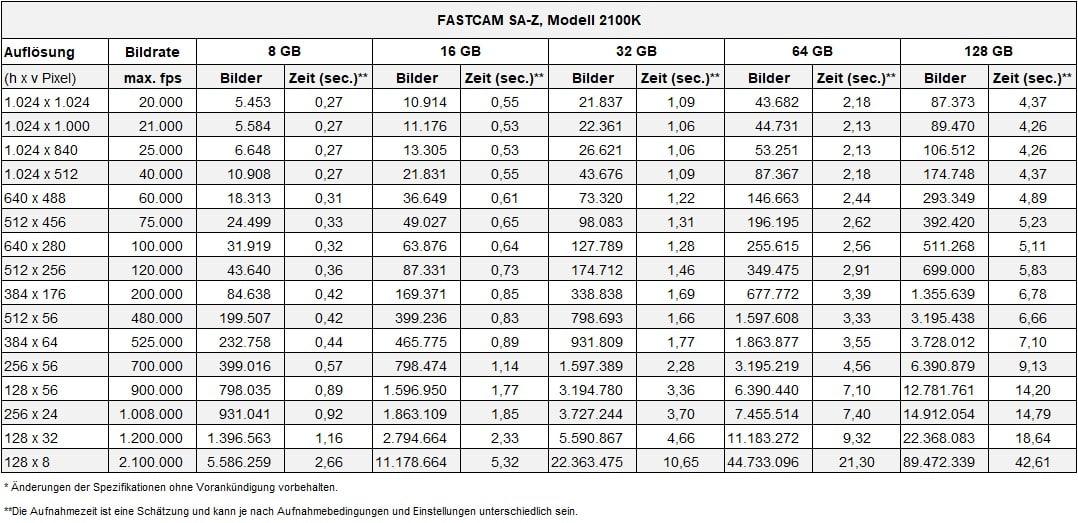 Mediadaten Mediadaten .XLSX 100% 10 pfvmobil 1 von 1 Kontext: B87 Auflösungsliste Photron FASTCAM SA-Z Screenreader-Unterstützung aktiviert. Auflösungsliste Photron FASTCAM SA-Z Screenreader-Unterstützung aktivieren
