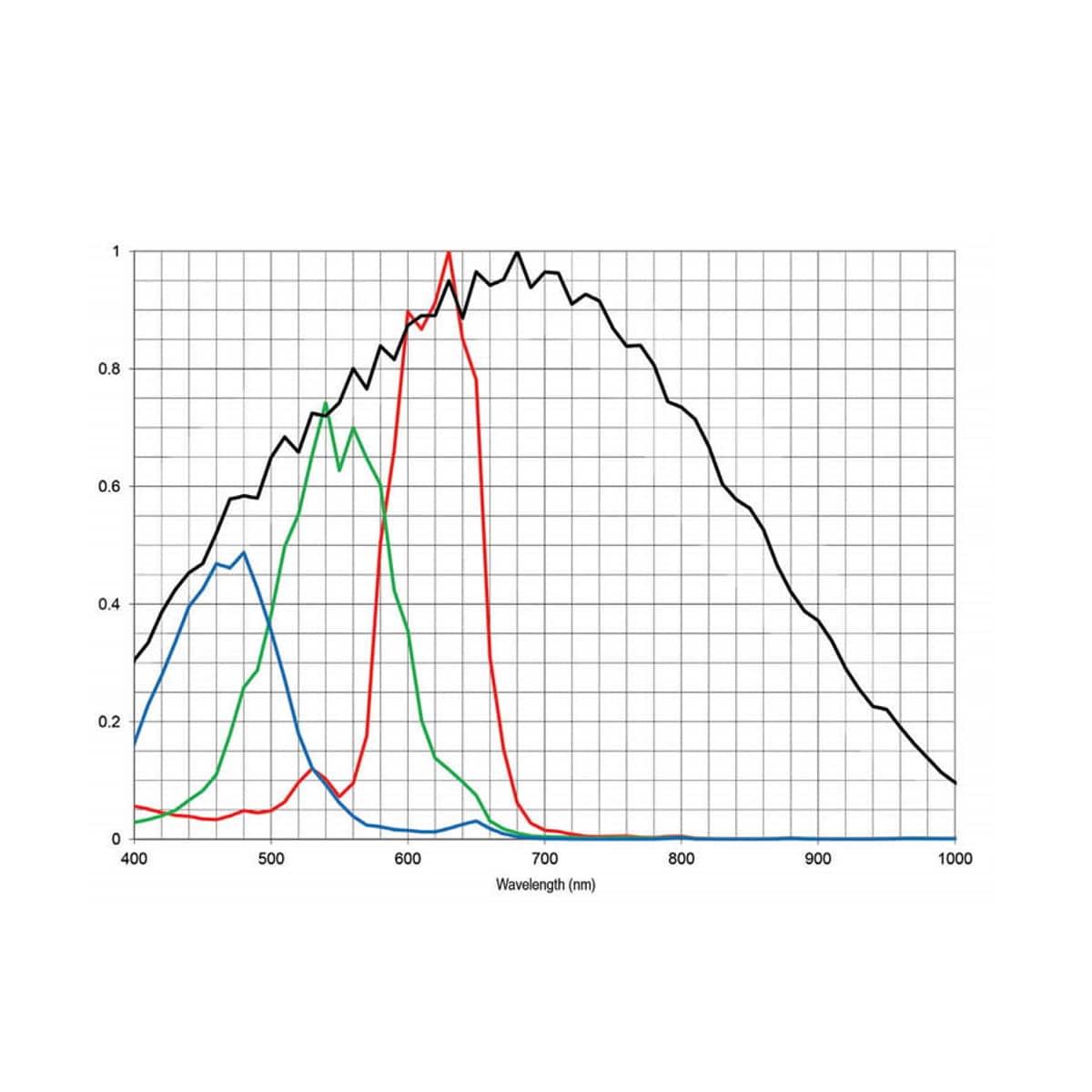 Spektralkurve der Kamera FASTCAM Mini AX