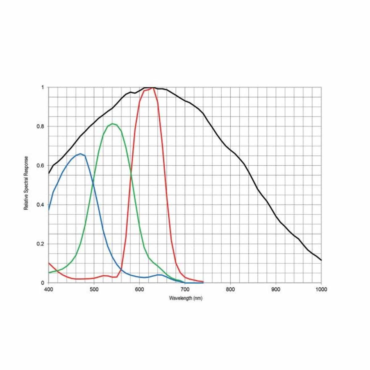 Spektralkurve der Kamera FASTCAM Mini UX