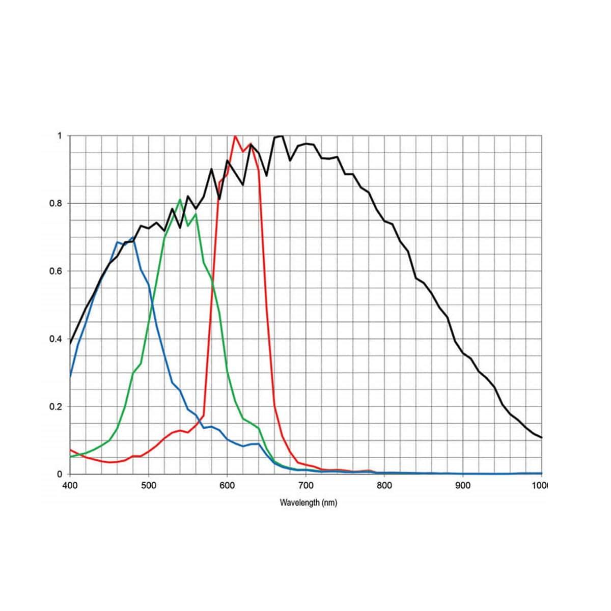 Spektralkurve der Photron FASTCAM Mini WX100