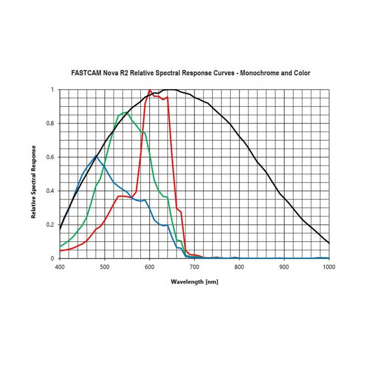 Photron FASTCAM NOVA R - Spektralkurve