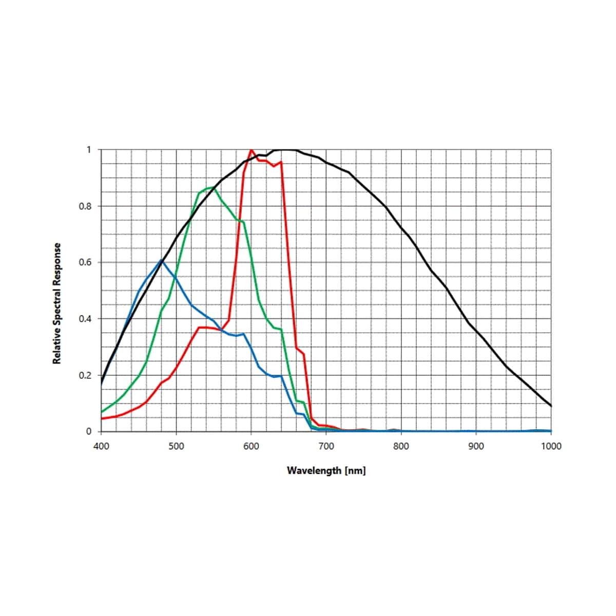 Photron FASTCAM NOVA S-Serie - Spektralkurve